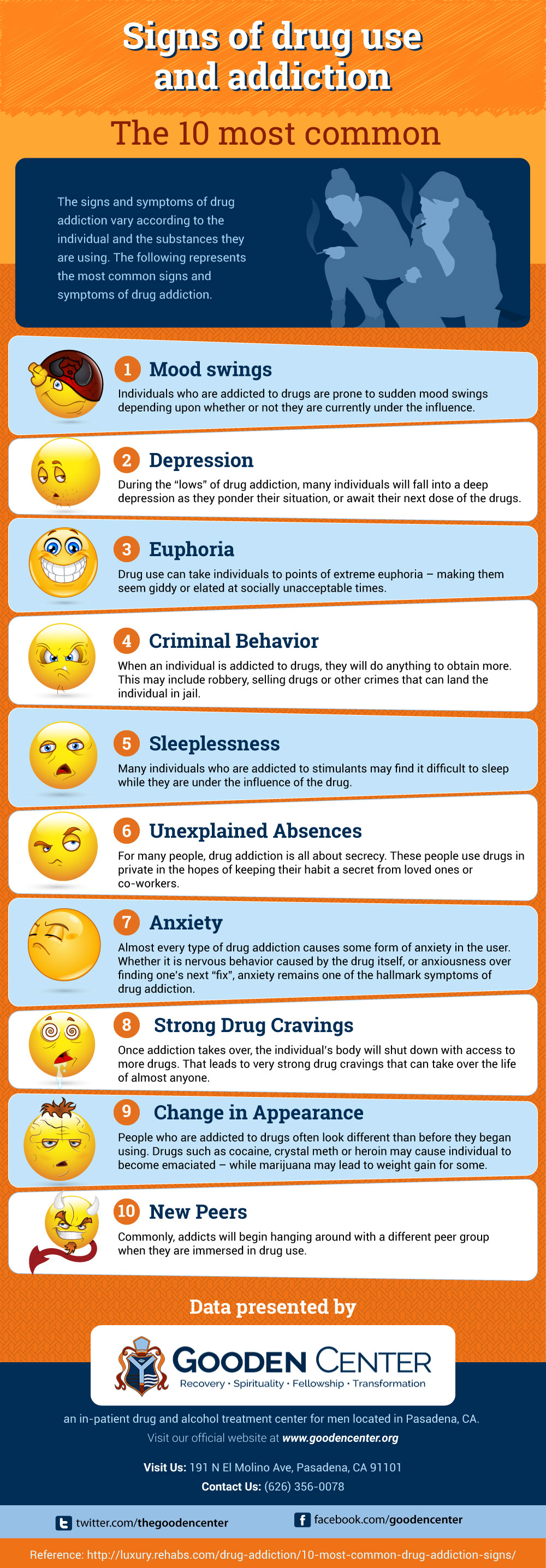 Signs of Drug Use and signs of drug addiction