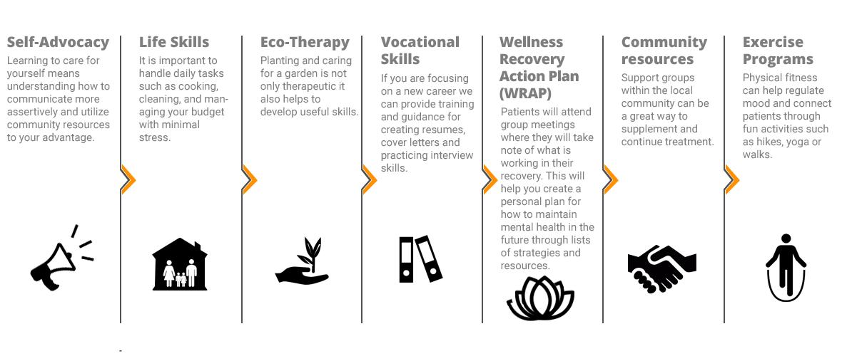 Pasadena-mental-health-treatment-training-program-includes-activities-and-education