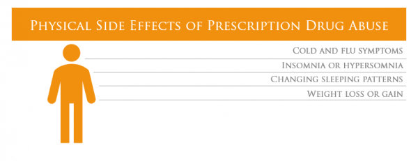 Physical Side Effects of Prescription Drug Abuse