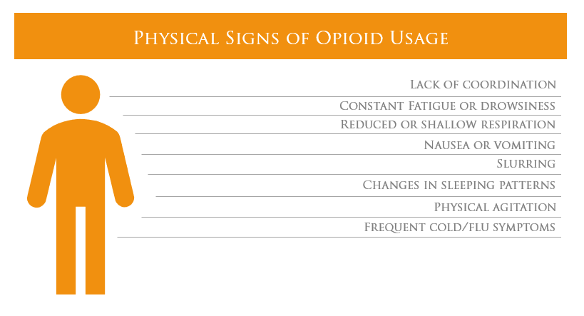 Physical signs of opioid