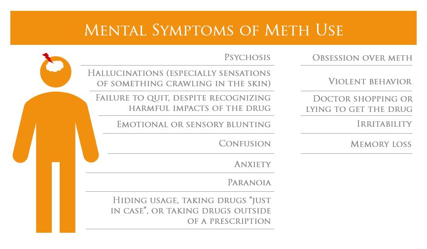 mental symptoms of meth use