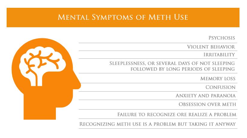 mental symptoms of meth