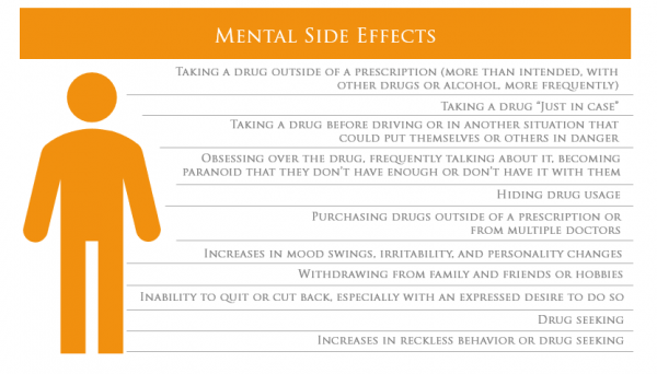 mentals side effects prescription addiction
