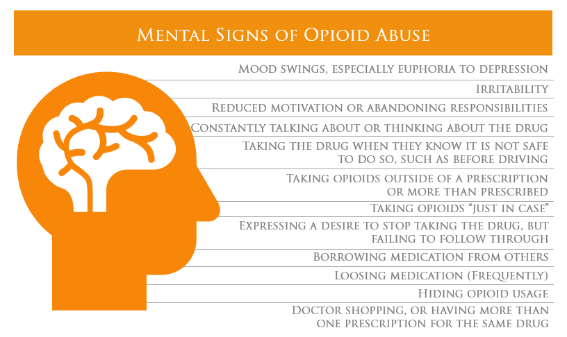 mentals signs of opioid
