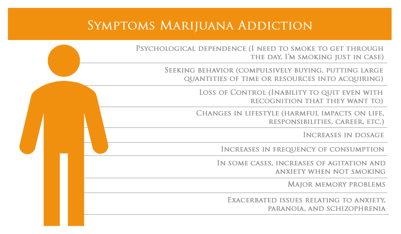 symptoms of marijuana
